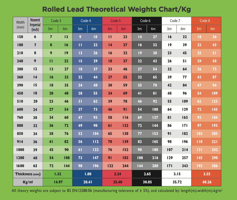 Weights Charts Alm